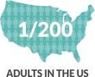 AS affects an estimated 1 out of every 200 adults in the United States