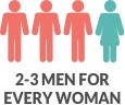 Graphic showing that ankylosing spondylitis affects close to 2 to 3 men for every woman